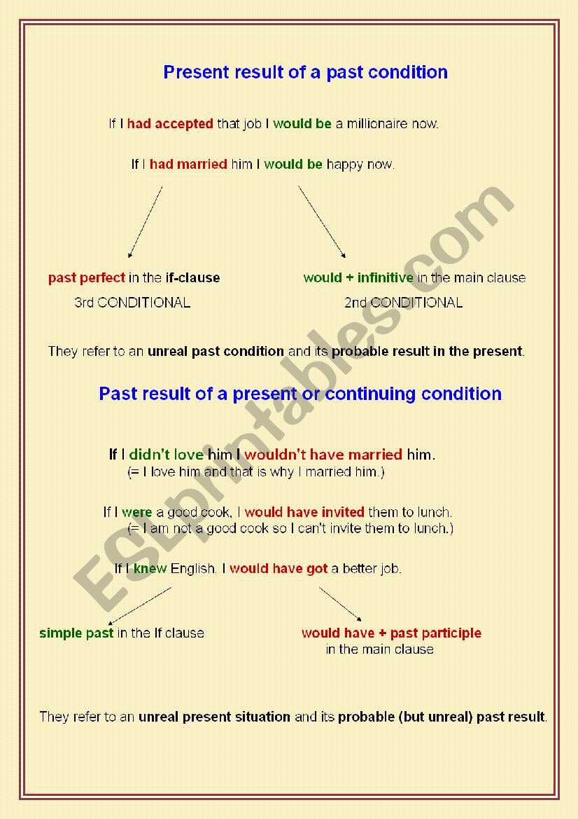 CONDITIONALS - mixed type worksheet