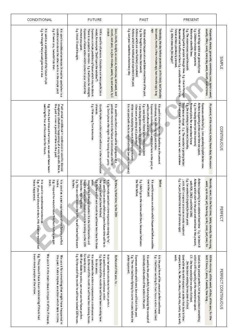 Verb use table - ESL worksheet by ProfR