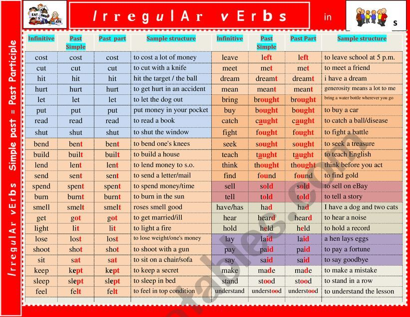 Irregular verb list in groups + sample sentences. Verbs in context.