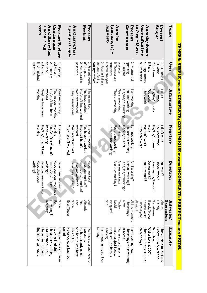 Present Tense Summary worksheet