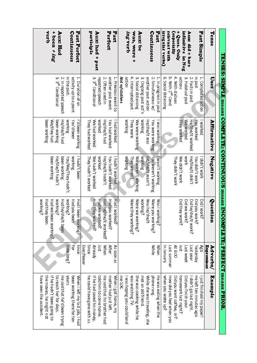 Past Tenses (All) Summary worksheet