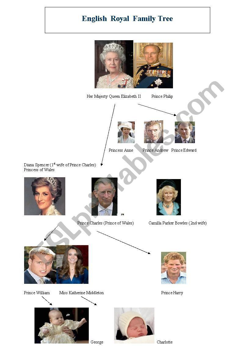 The English Royal Family worksheet