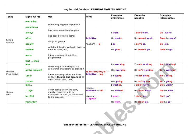 Tense Table worksheet