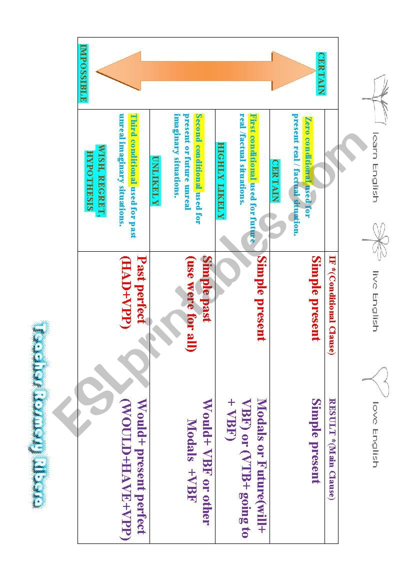 CONDITIONALS MY CLASS worksheet