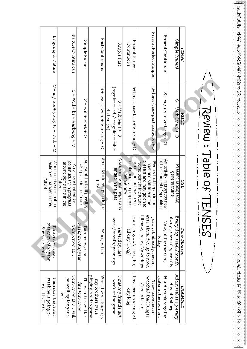 Table Of Some English Tenses worksheet