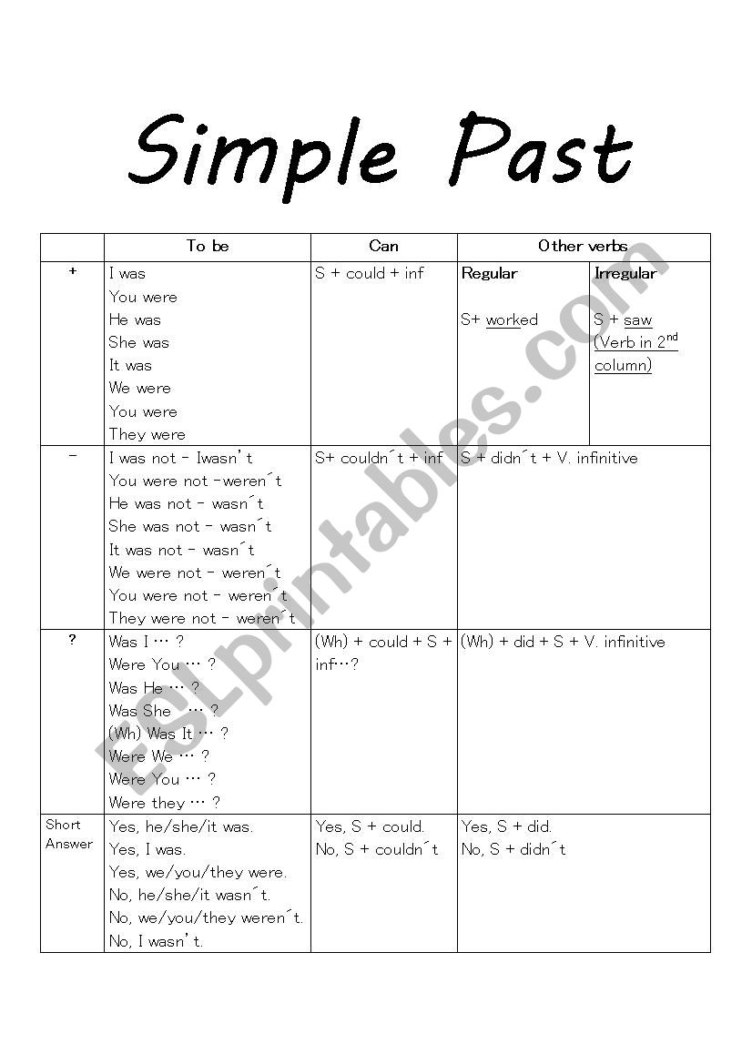 Simple Past Chart worksheet