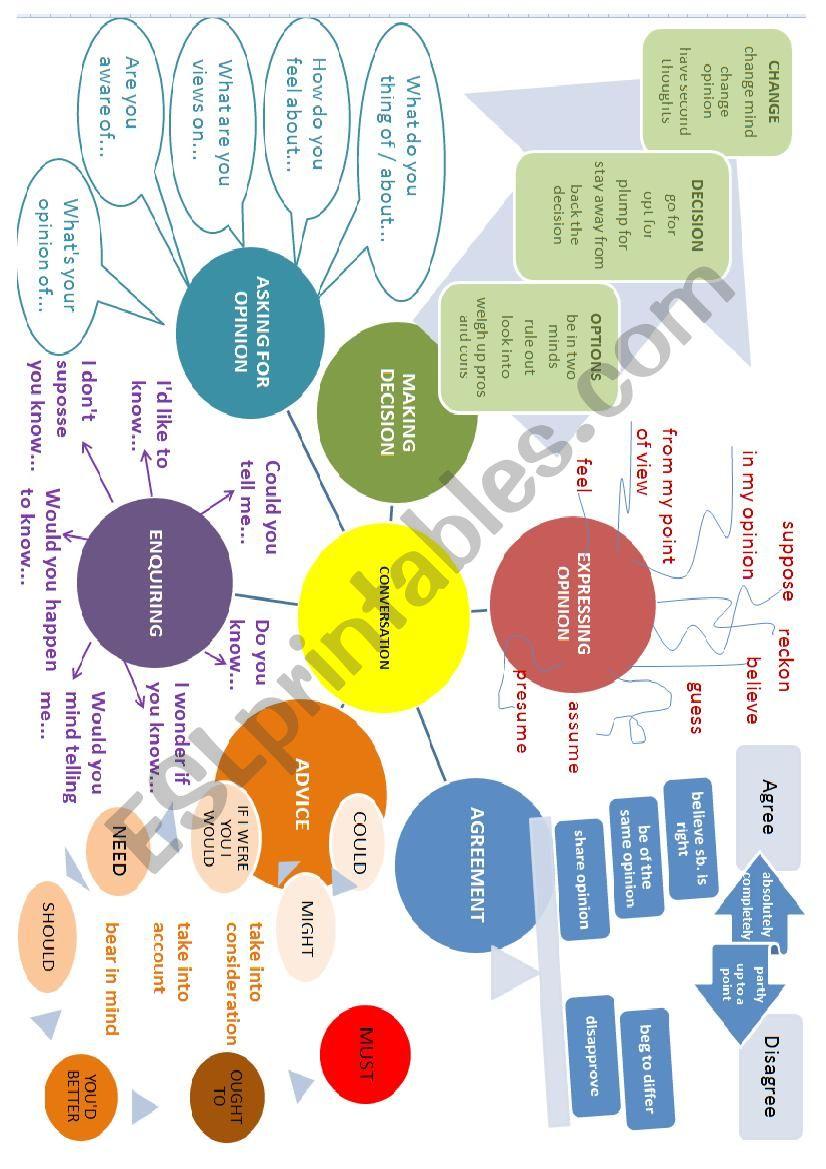 Conversation mind map worksheet