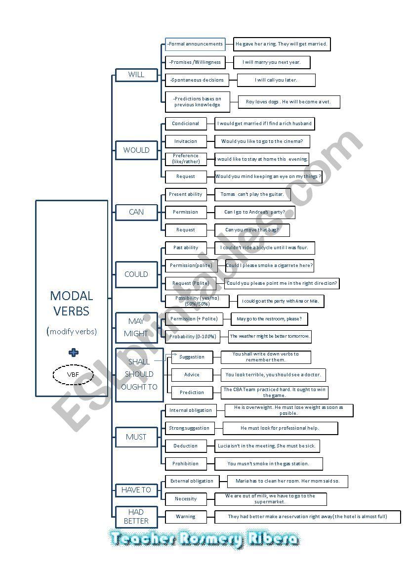 MODAL VERBS MAP worksheet