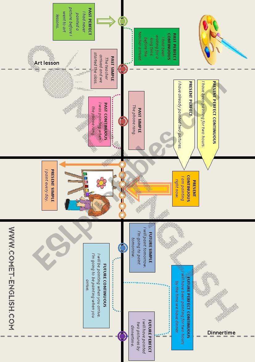Verb tenses graphic chart worksheet