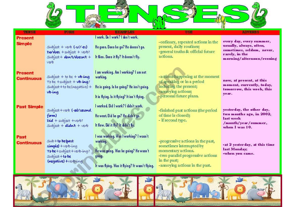 CHART Present and Past Tenses worksheet