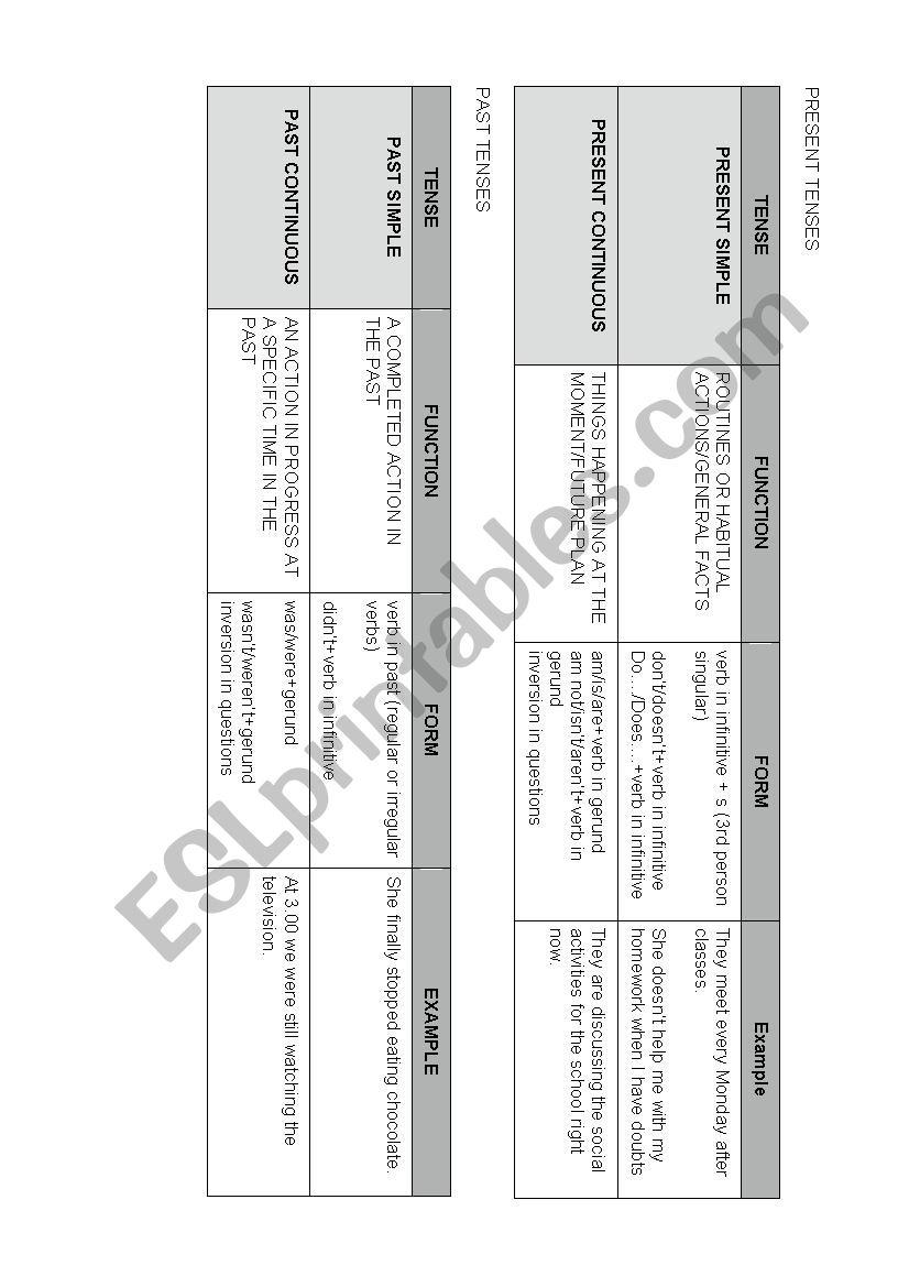 VERB TENSES SUMMARY CHART worksheet