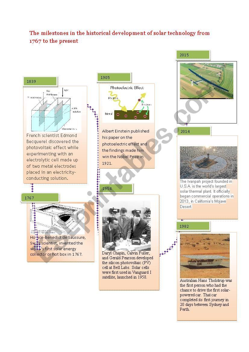 development of solar energy worksheet