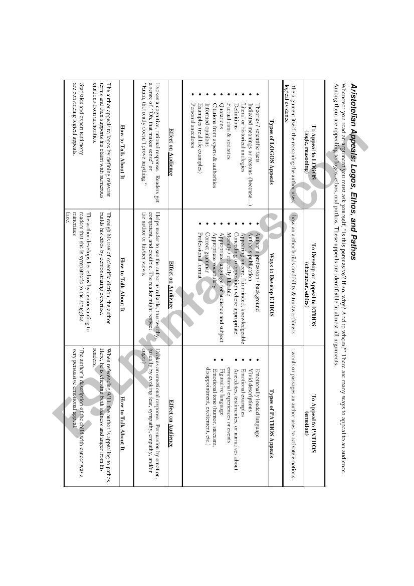 Ethos Pathos Logos Handout Esl Worksheet By Nalessi