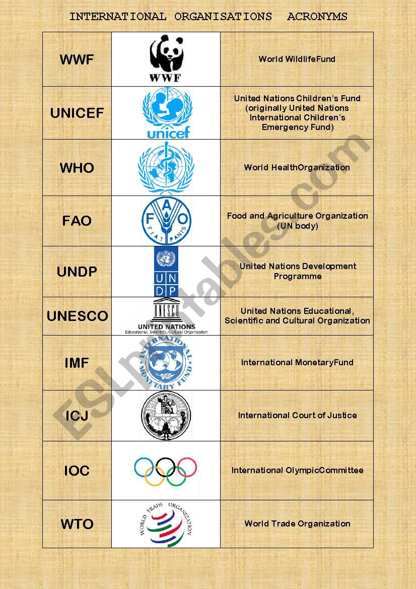 Acronyms of International Organisations