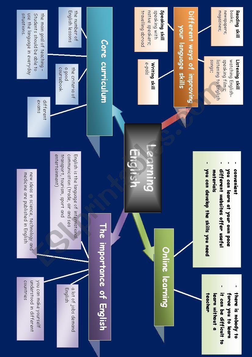 Mind map learning english esl worksheet by hobrigi mind map learning english worksheet ibookread ePUb