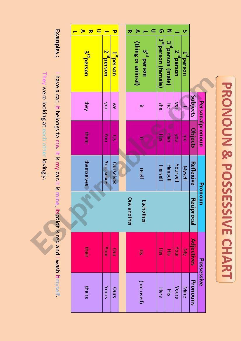 Pronoun and possessive chart worksheet