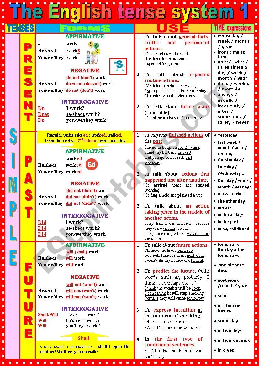 The English TENSE SYSTEM 1   Present Simple - Past Simple - Future Simple + Exercises + KEY