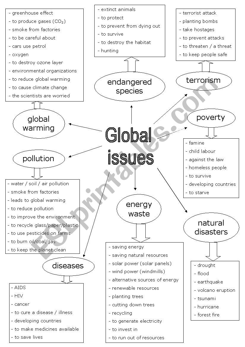 Global issues vocabulary worksheet