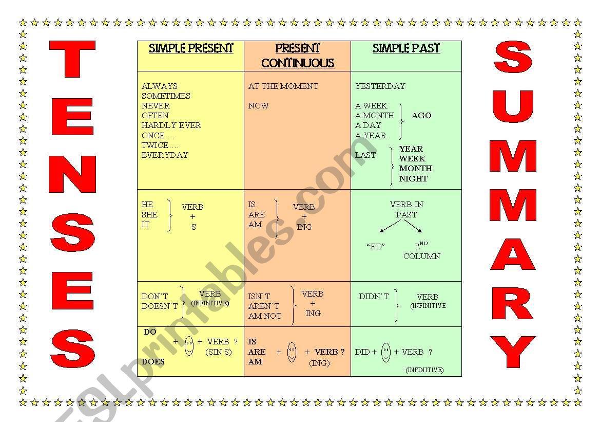 BASIC TENSES CHART worksheet