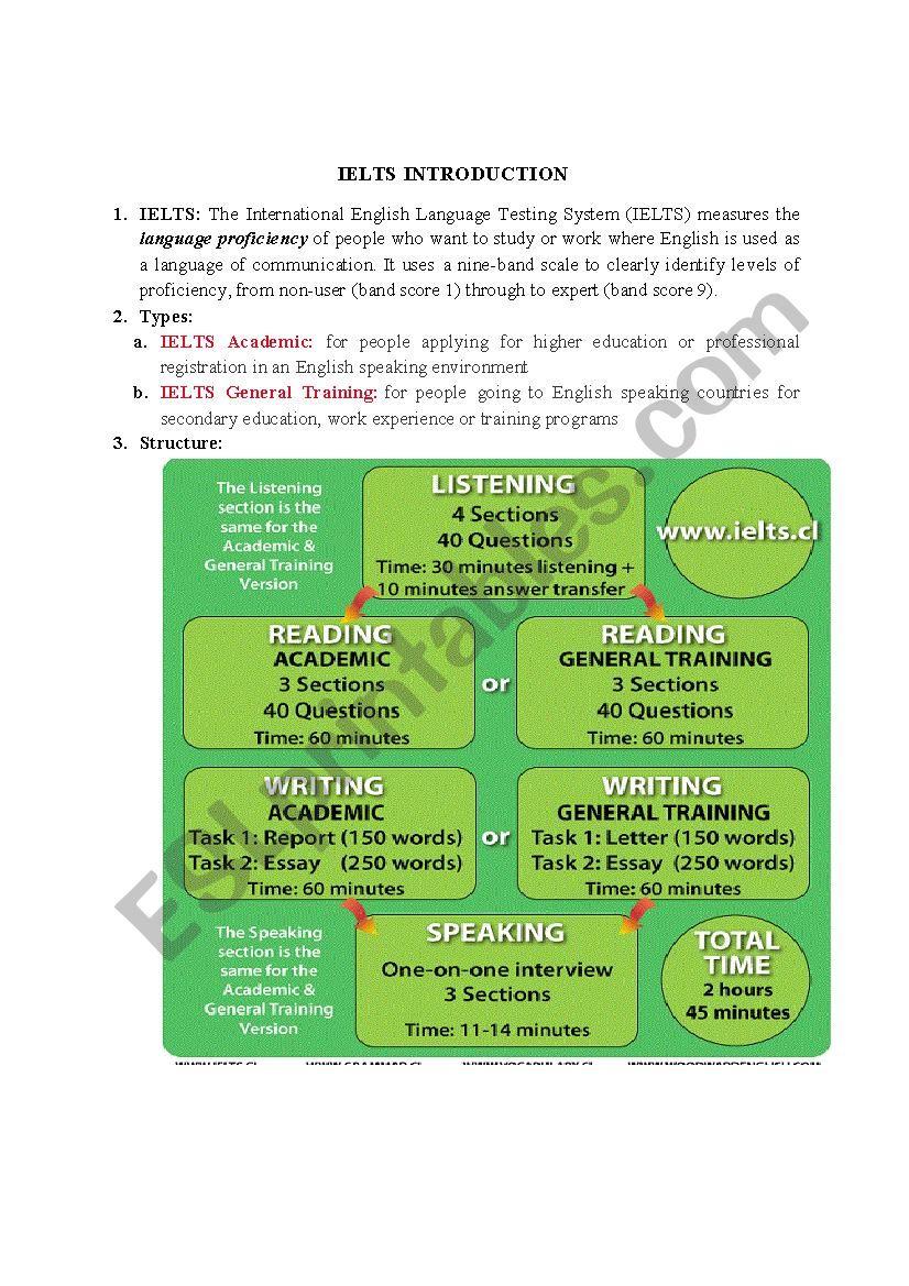 IELTS brief introduction worksheet