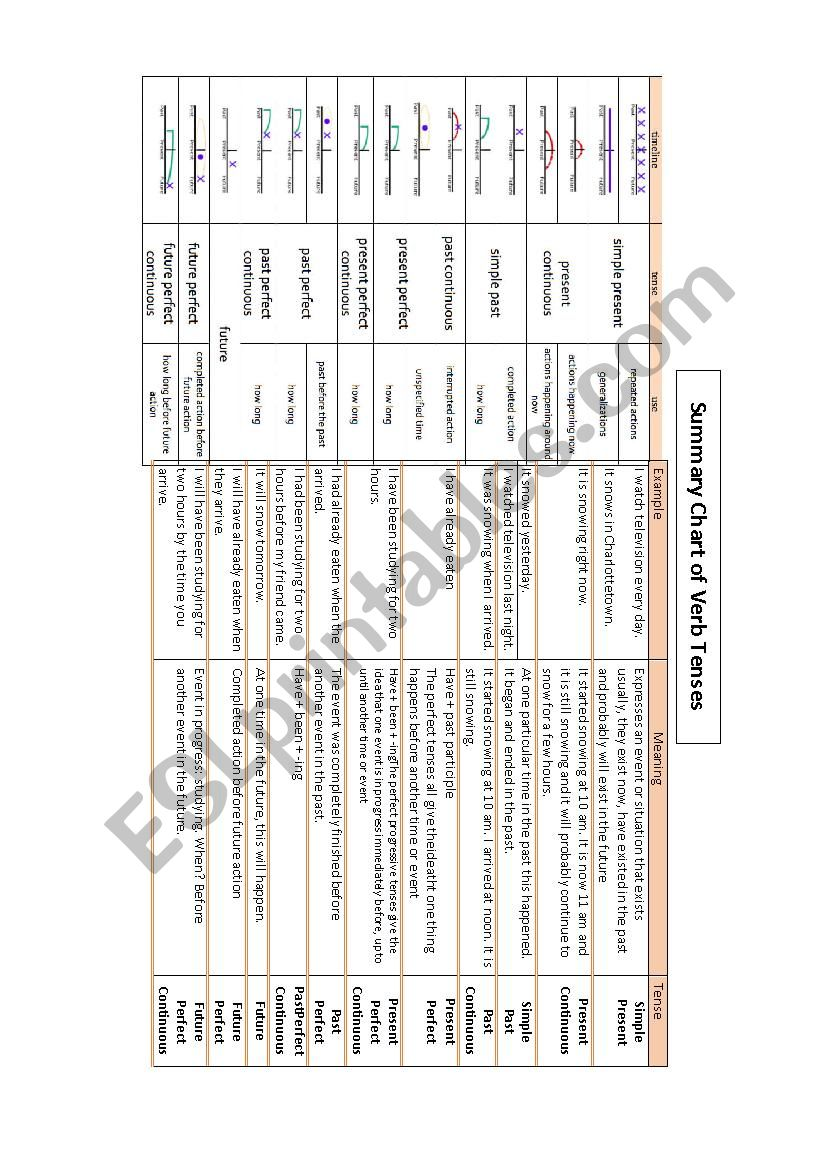 Summary Chart of Verb Tenses worksheet