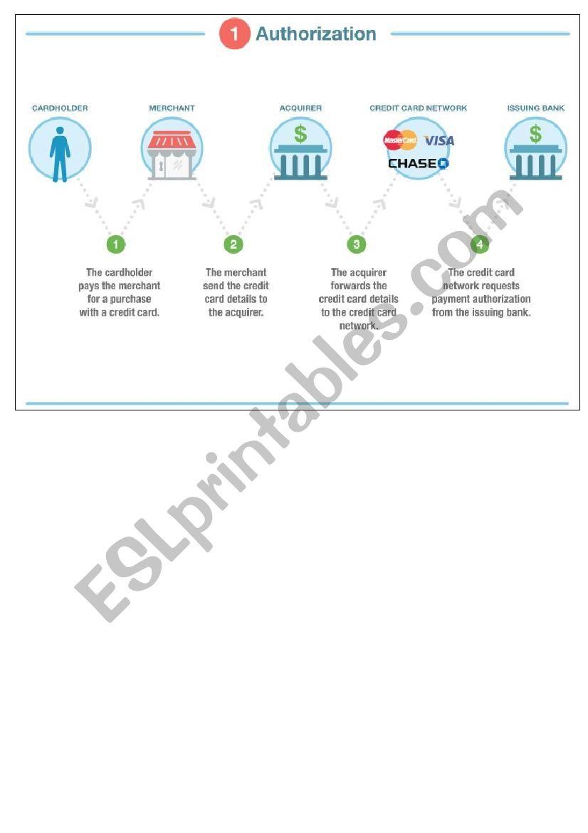 Ecommerce. Bank card transaction process