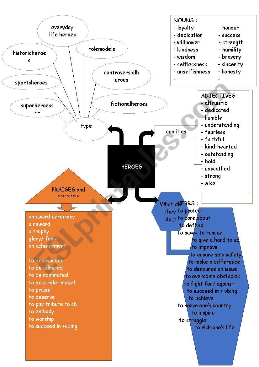mindmap heroes worksheet