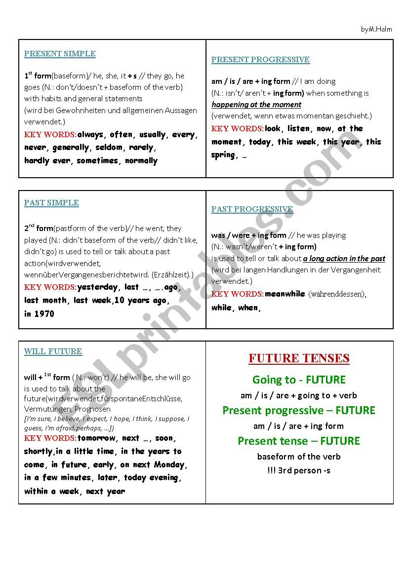 Tenses - a brief summary of key words and rules