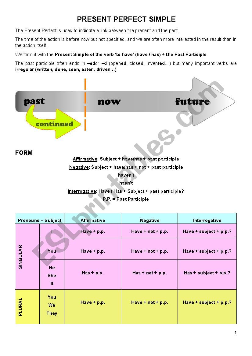 Present Perfect Simple & Past Perfect Simple