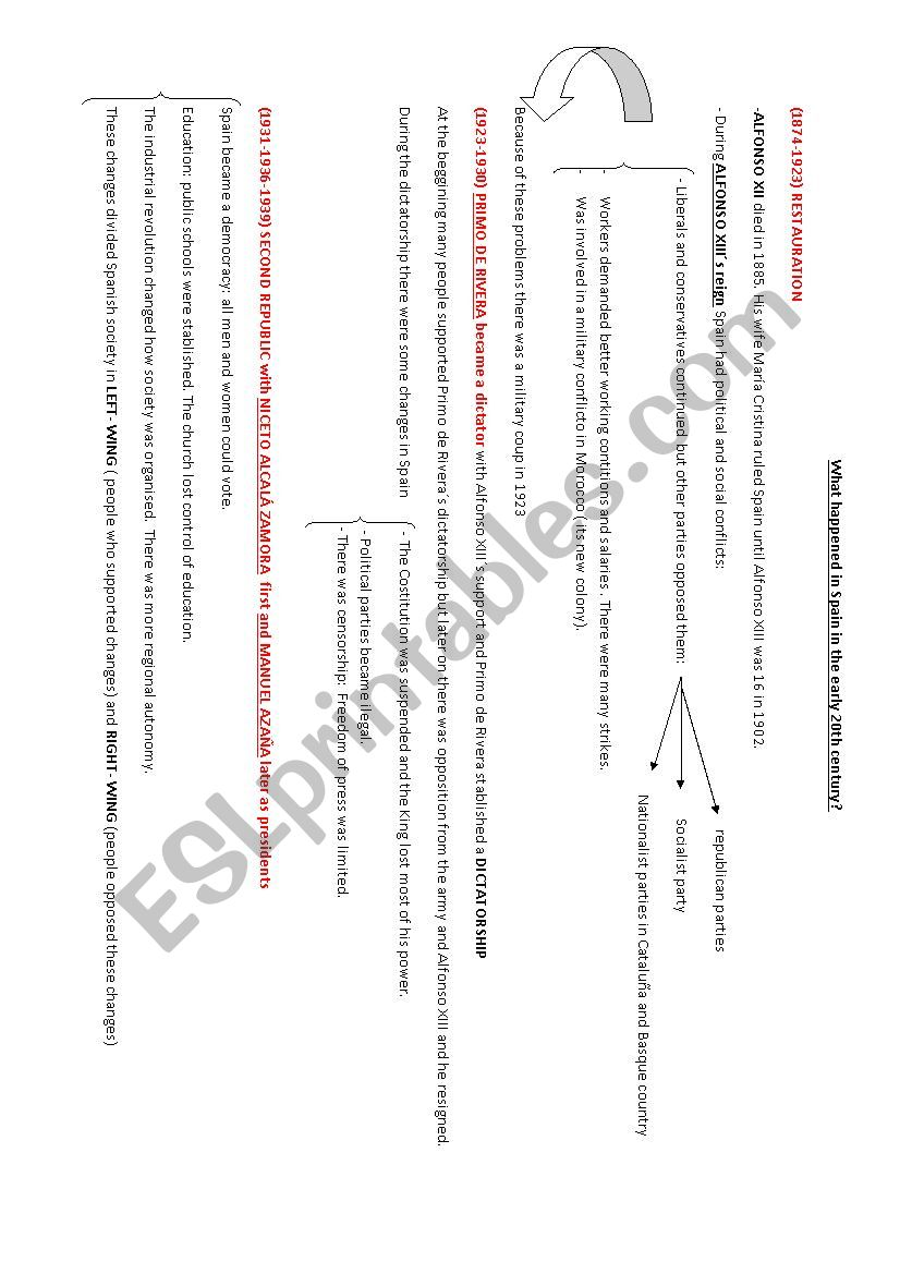 SPAIN HISTORY 20TH CENTURY worksheet