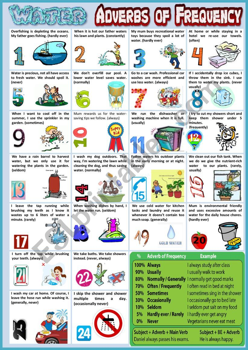 SAVE WATER using Adverbs of Frequency  + rules + debate