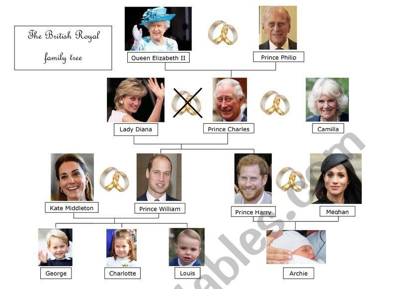The British Royal Family Tree worksheet