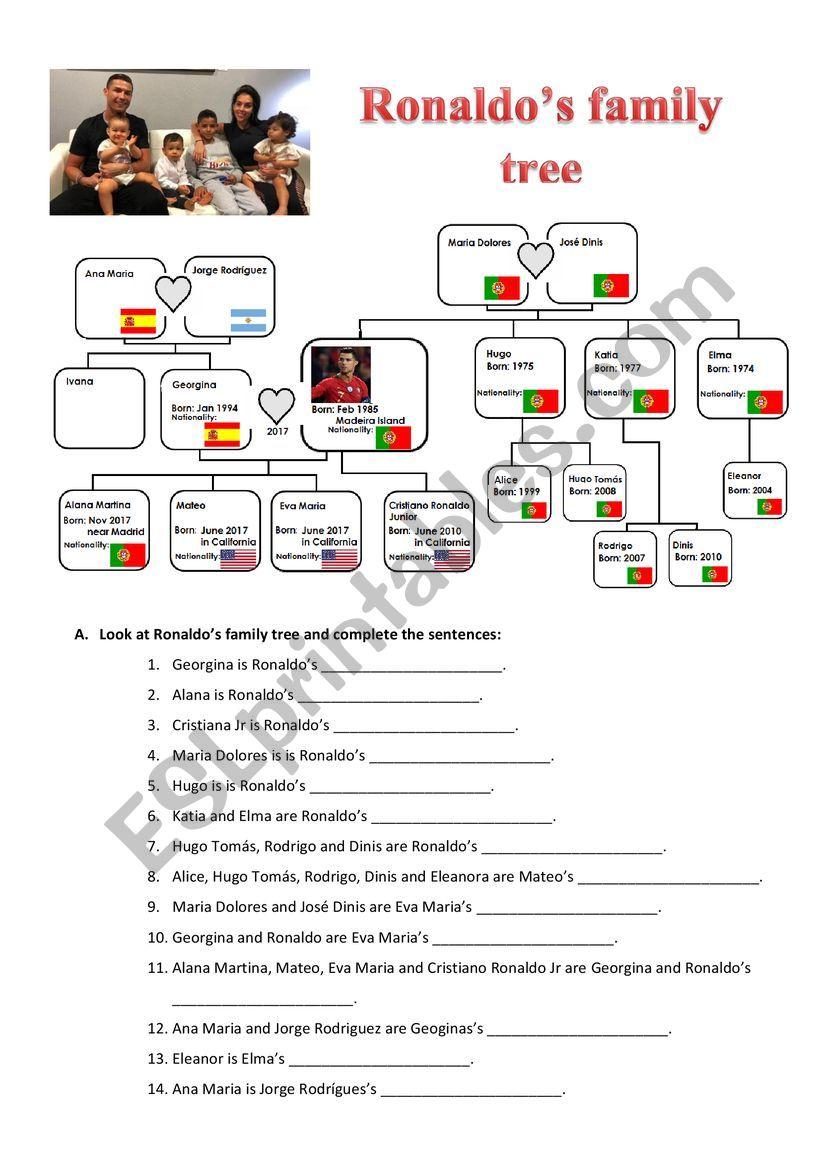 Cristiano Ronaldo´s Family tree