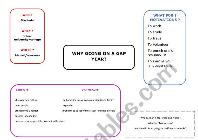 mindmap gap year worksheet