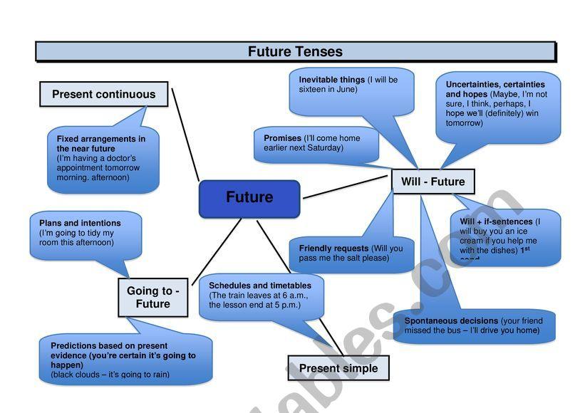 Mindmap future tenses worksheet