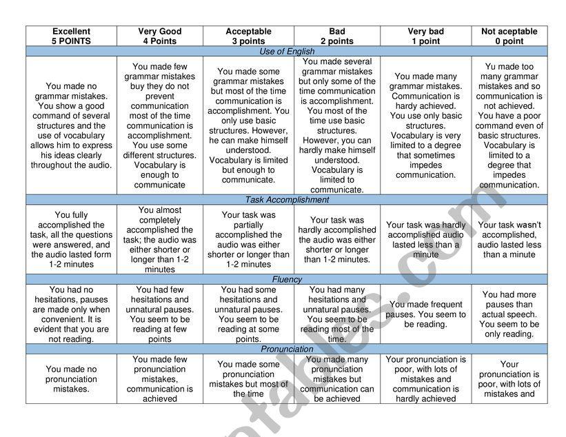 English Rubrics for Speaking worksheet